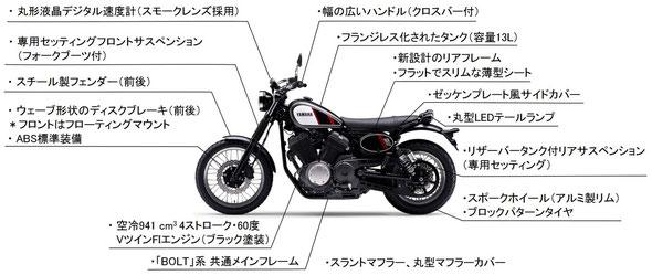 SCR950ABS フューチャーマップ