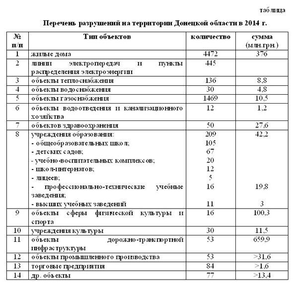 Разрушения на территории Донецкой области в 2014 году