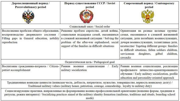 Исторические модели кадетского образования  / The historical models of cadets education
