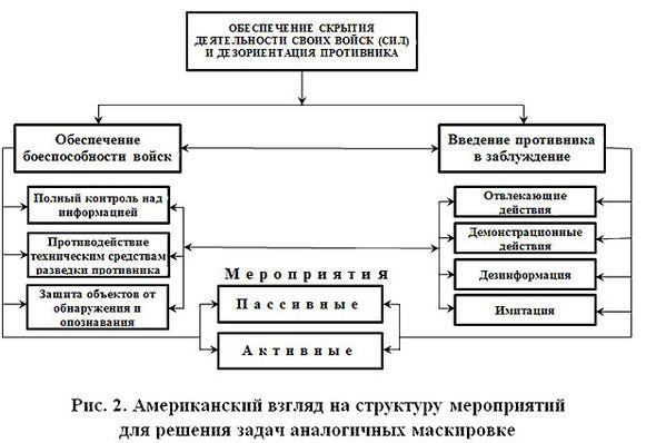 Решение задач, аналогичных маскировке; структура мероприятий, взгляд США
