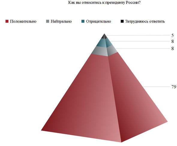 Распределение ответов на вопрос: «Как вы относитесь к президенту России?», % от числа ответивших