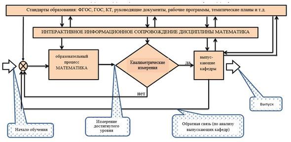 Рис.1 Графоаналитическая модель образовательного процесса кафедры [3]