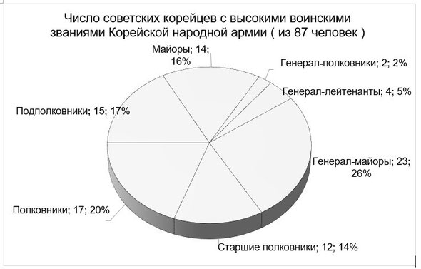 Количество советских корейцев с высокими воинскими званиями Корейской народной армии