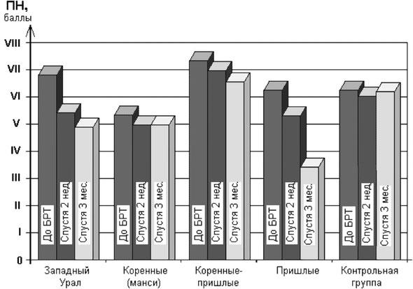 Динамика показателей ВРТ «ИМЕДИС-ТЕСТ»  «психической нагрузки» у обследуемых различных популяций