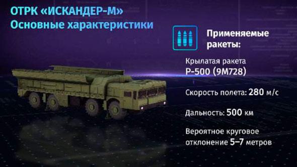 Искандер-М, ракетный комплекс