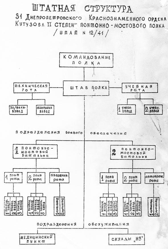 31 Днепропетровский Краснознаменный ордена Кутузова 2-й степени понтонно-мостовой полк