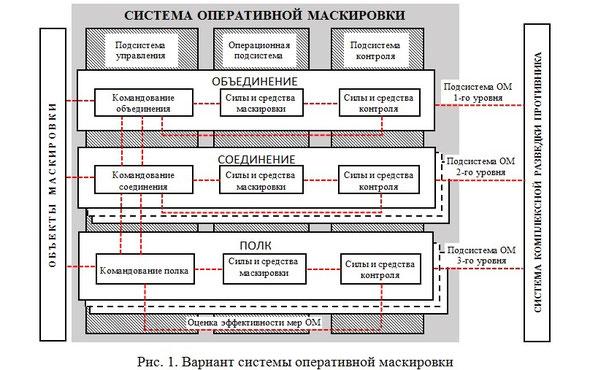 Система оперативной маскировки, варианты