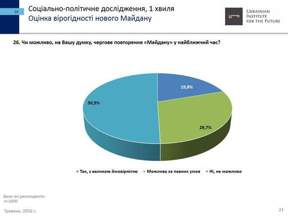 Социально-политическая обстановка на Украине, 2016