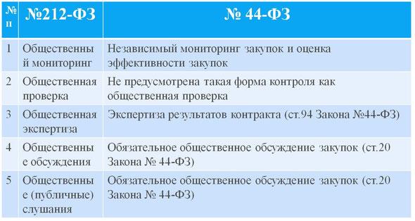Формы общественного контроля в рамках Федеральных законов №212-ФЗ и №44-ФЗ