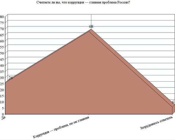 Распределение ответов на вопрос: «Считаете ли вы, что коррупция — главная проблема России?», % от числа ответивших