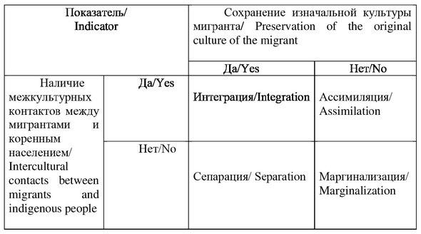 Модели интеграции мигрантов по Дж. Берри / Models of migrant integration by J. Berry