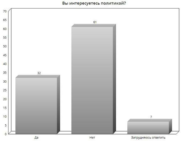 Распределение ответов на вопрос: «Вы интересуетесь политикой?», % от числа ответивших
