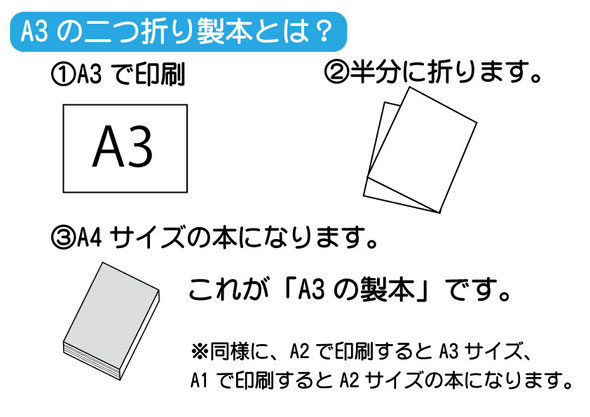 A3の二つ折り製本とは?