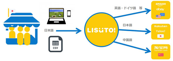 LISUTO! 海外 ショッピングモール 出品 越境EC