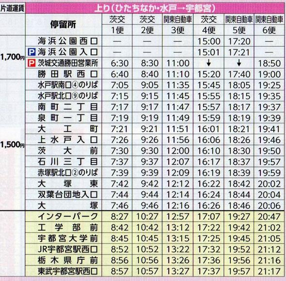ひたちなか→宇都宮