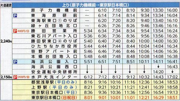 ひたちなか→東京