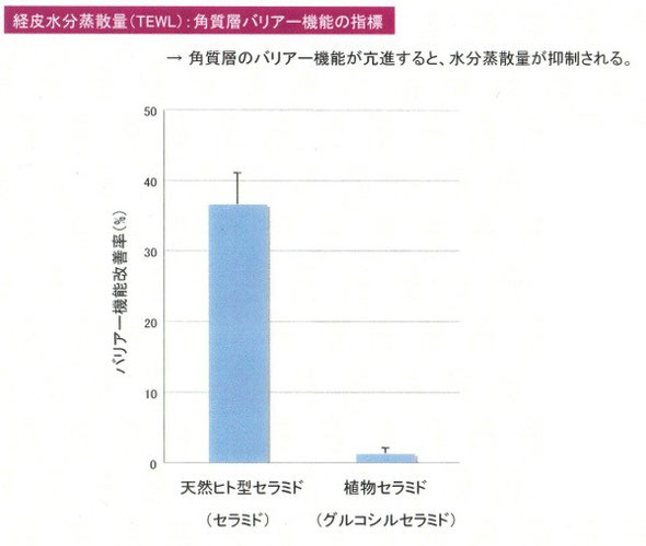 天然ヒト型セラミドと植物セラミドのバリア性改善率比較