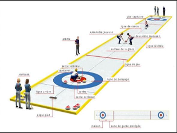 Regles de jeu valence curling - Dimension piste bowling ...