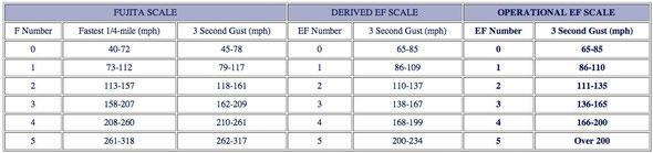 Quelle: SPC | Die seit dem 01. Februar 2007 operationelle Fujita-Skala (erweiterte Skala).