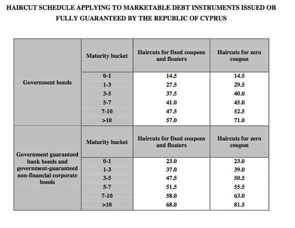 From ECB 2 May Cypurs decision at http://www.ecb.int/ecb/legal/pdf/en_ecb_2013_13_f.pdf