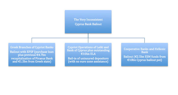 Diagrammatic Representation of the Inconsistencies of the Cyprus Banking Bailout (Fergus Murray 25 April 2013)