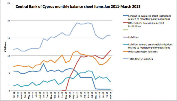 Source: CBC Monthly balance sheet at http://www.centralbank.gov.cy/nqcontent.cfm?a_id=10458&s_id=10936&listing=all