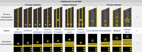 звания и погоны армии США.