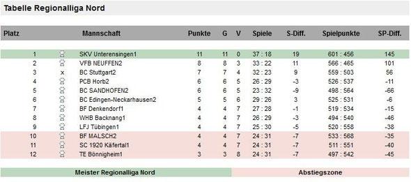 2013 Regionalliga Nord
