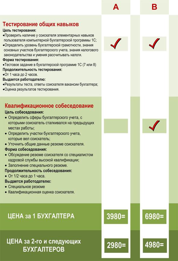 система оценки квалификации бухгалтера