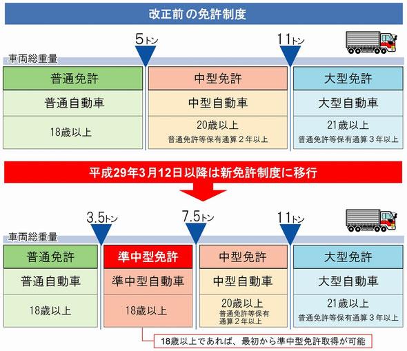 準中型免許が平成29年3月12日から施行