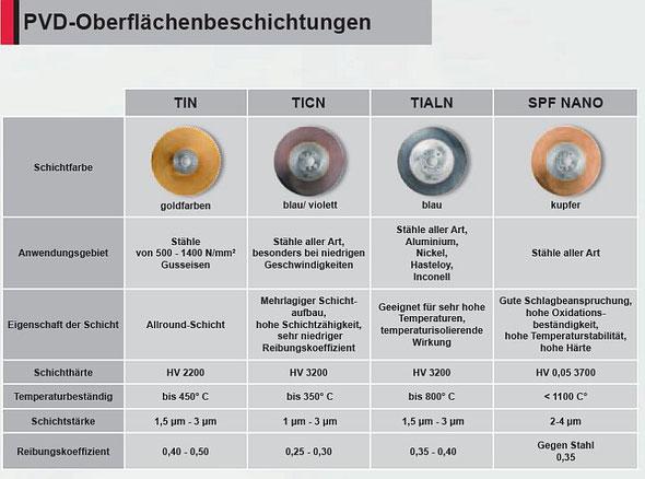 Übersicht PVD-Oberflächenbeschichtungen Stahl, Aluminium, Nickel, Hastelloy