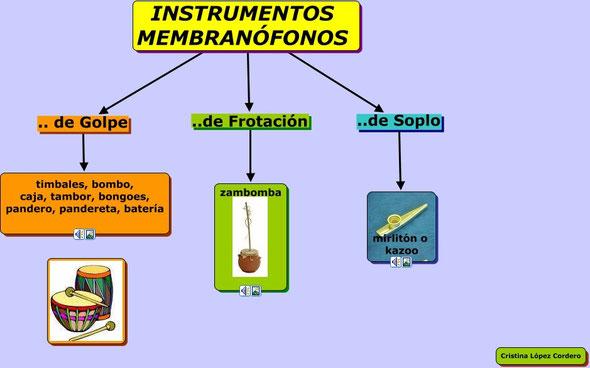 instrumento friccion: