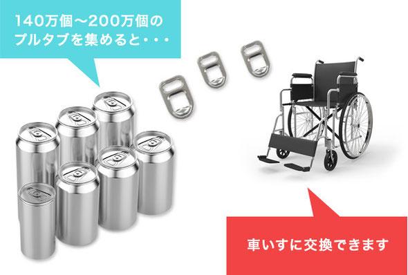プルタブを集めると車いすに交換できます