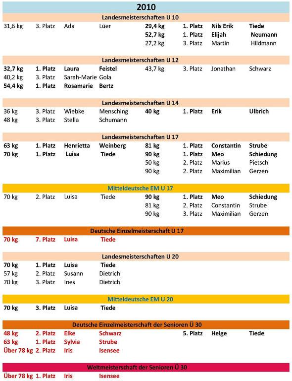 Meisterschaften und Platzierungen 2010