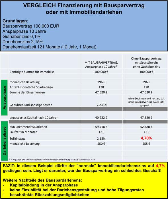 Bausparen mit Bausparvertrag oder als Alternative Eigenkapital ansammeln mit einem Fondssparplan und spätere Nutzung eines Immobilienkredits - ein Vergleich der Firma Wirtschaftsimpuls GmbH in Leinfelden und Stuttgart