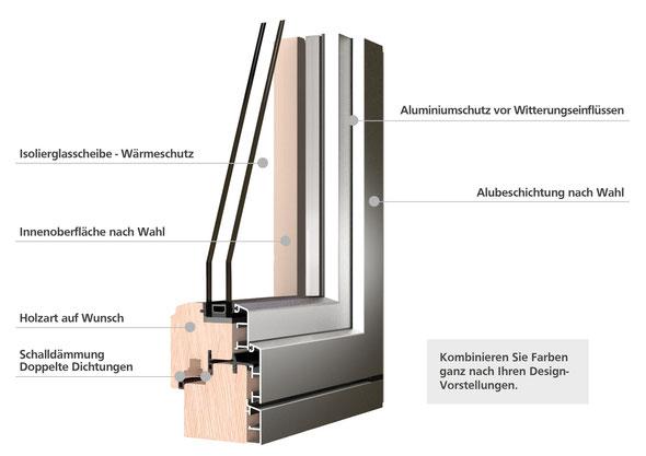 Aluverkleidung - Holz Alu Fenster