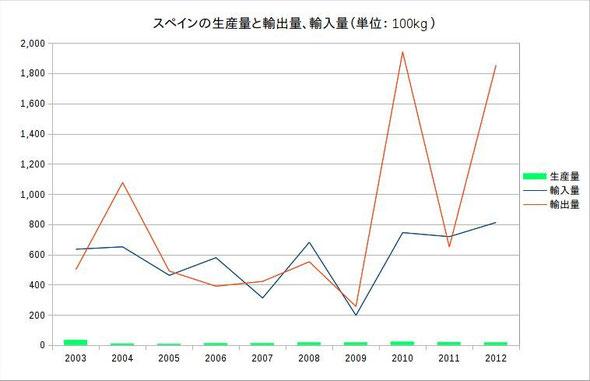 スペインのサフラン生産量と輸出入量(単位:100kg)
