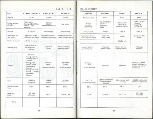 """Un tableau comparatif sur les enjambeurs extrait d'un petit carnet """"document confidentiel réservé au réseau Renault """" qui s'appelle """" Caractéristiques des principaux tracteurs du marché français  Vignerons - Etroits , Enjambeurs """" du mois d'octobre 1964 ."""