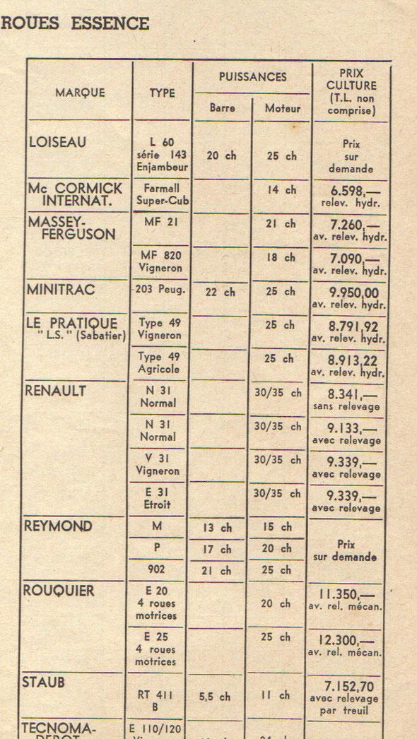 Septembre 1960 Tracteurs roues essence
