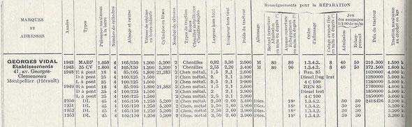 """Tableau sur le livre """"Tractocatalogue"""" de 1955"""