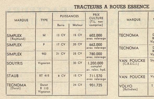 """Prix du neuf sur la revue """"Marchand réparateur des machines agricoles"""" du mois de septembre 1956."""