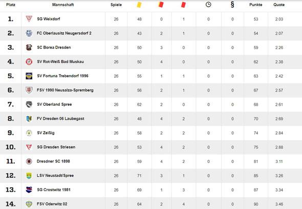 Statistik von fussball.de