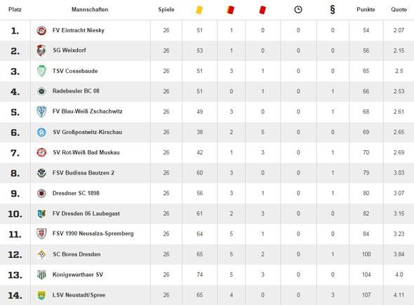 Fairnesstabelle entnommen von www.Fussball.de