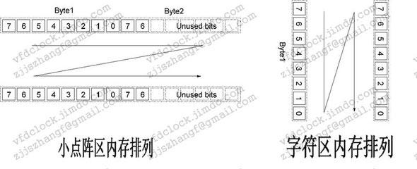 点阵与字符区内存排列结构图