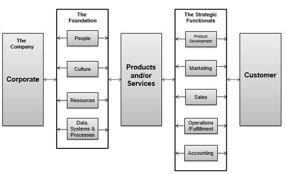 Systems of Business
