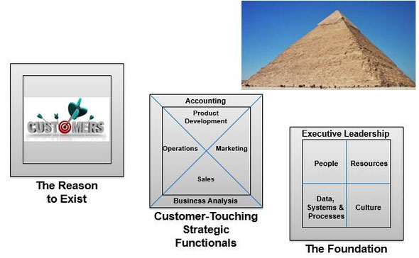 Pyramid of Performance