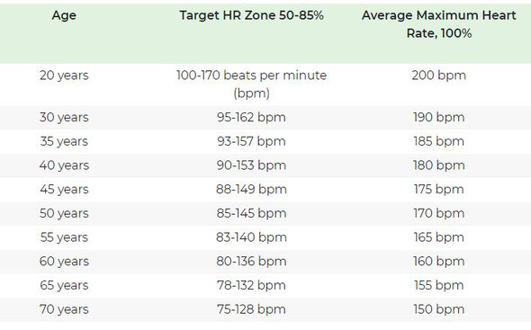 age and heart rate target heart rate