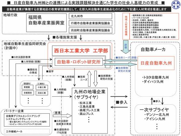 西日本工業大学イメージ