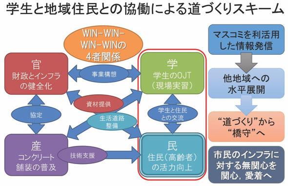 日本大学イメージ