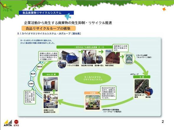リサイクルループの説明2